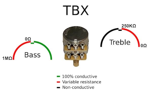 tl 1tb telebilly page 7 highway 1 fender stratocaster wiring-diagram a tbx is normally wired with a cap and resistor and when you turn it counter clockwise you get a normal tone control that reduces treble, but when you turn